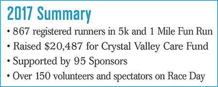 Race Results | Stony Lake Sparkler 5K Run